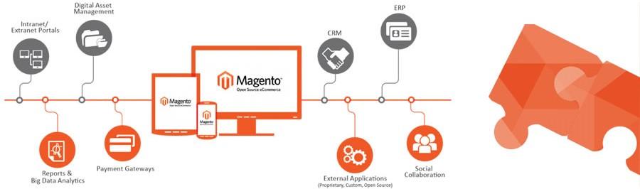 magento-integrations